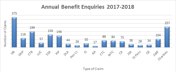 Graph of Welfare Rights enquiries 2017-2018
